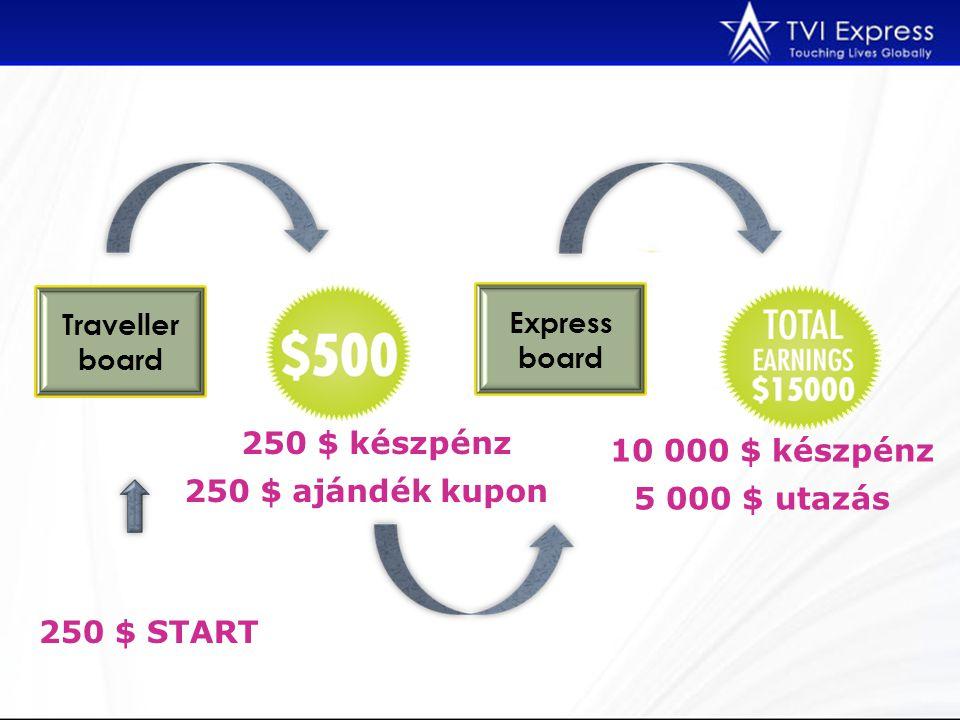 Traveller board Express board 250 $ készpénz 250 $ ajándék kupon 10 000 $ készpénz 5 000 $ utazás 250 $ START