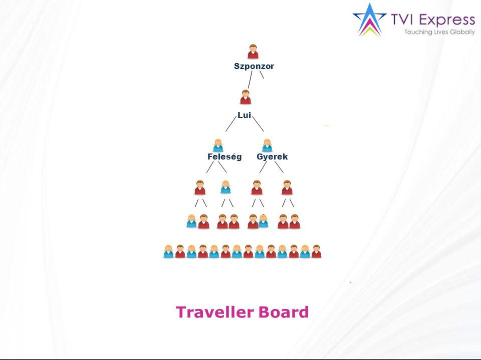 Lui Szponzor FeleségGyerek Traveller Board
