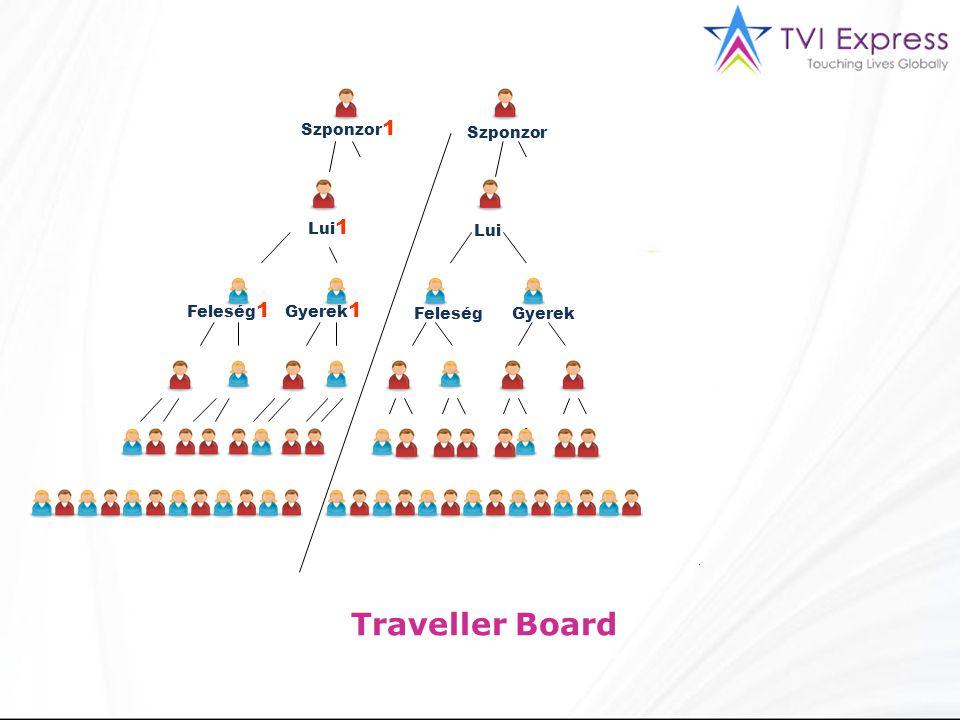 Lui Szponzor Szponzor 1 Lui 1 FeleségGyerek Feleség 1 Gyerek 1 Traveller Board