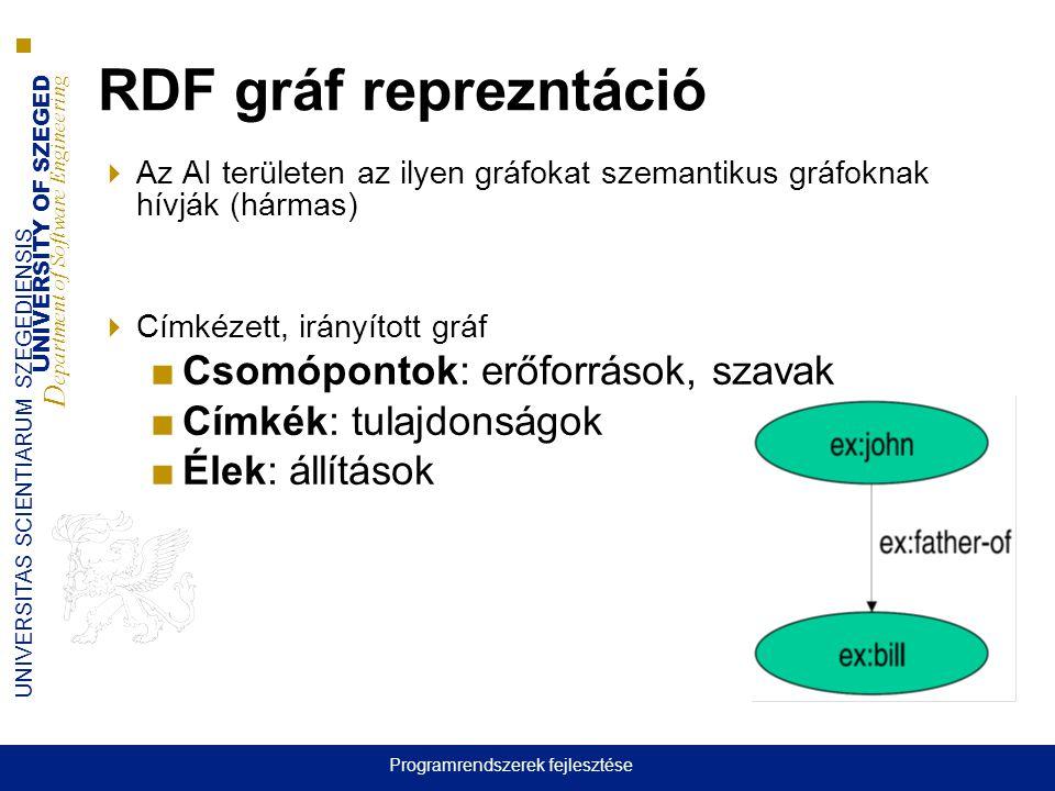 UNIVERSITY OF SZEGED D epartment of Software Engineering UNIVERSITAS SCIENTIARUM SZEGEDIENSIS RDF gráf reprezntáció  Az AI területen az ilyen gráfokat szemantikus gráfoknak hívják (hármas)  Címkézett, irányított gráf ■Csomópontok: erőforrások, szavak ■Címkék: tulajdonságok ■Élek: állítások Programrendszerek fejlesztése
