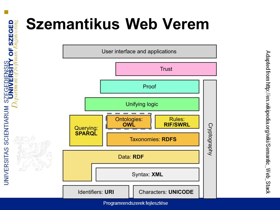 UNIVERSITY OF SZEGED D epartment of Software Engineering UNIVERSITAS SCIENTIARUM SZEGEDIENSIS Szemantikus Web Verem Adapted from http://en.wikipedia.o