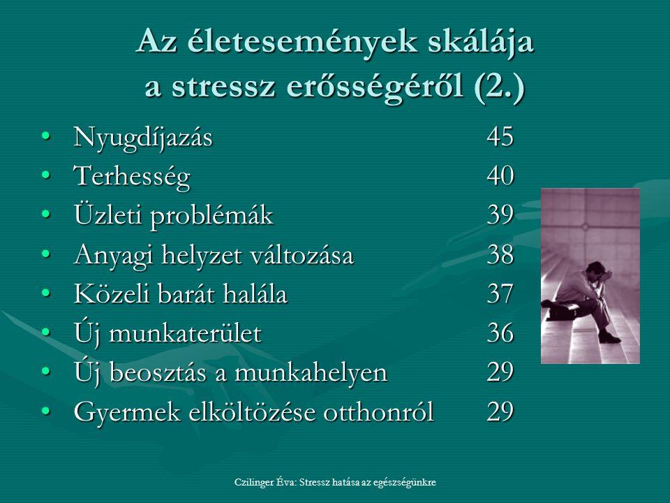 Czilinger Éva: Stressz hatása az egészségünkre Az életesemények skálája a stressz erősségéről (2.) Nyugdíjazás45Nyugdíjazás45 Terhesség 40Terhesség 40 Üzleti problémák39Üzleti problémák39 Anyagi helyzet változása38Anyagi helyzet változása38 Közeli barát halála37Közeli barát halála37 Új munkaterület36Új munkaterület36 Új beosztás a munkahelyen29Új beosztás a munkahelyen29 Gyermek elköltözése otthonról29Gyermek elköltözése otthonról29