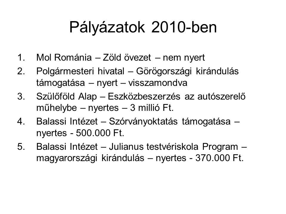 Pályázatok 2010-ben 1.Mol Románia – Zöld övezet – nem nyert 2.Polgármesteri hivatal – Görögországi kirándulás támogatása – nyert – visszamondva 3.Szül