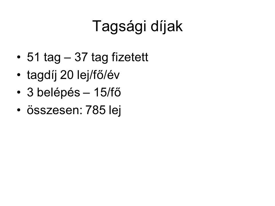 Tagsági díjak 51 tag – 37 tag fizetett tagdíj 20 lej/fő/év 3 belépés – 15/fő összesen: 785 lej