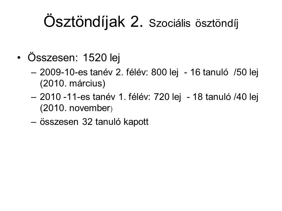 Ösztöndíjak 2. Szociális ösztöndíj Összesen: 1520 lej –2009-10-es tanév 2. félév: 800 lej - 16 tanuló /50 lej (2010. március) –2010 -11-es tanév 1. fé