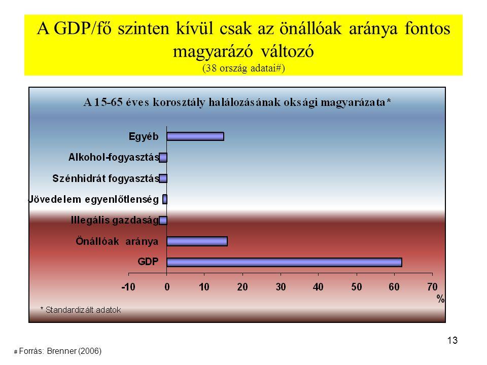 13 A GDP/fő szinten kívül csak az önállóak aránya fontos magyarázó változó (38 ország adatai#) # Forrás: Brenner (2006)