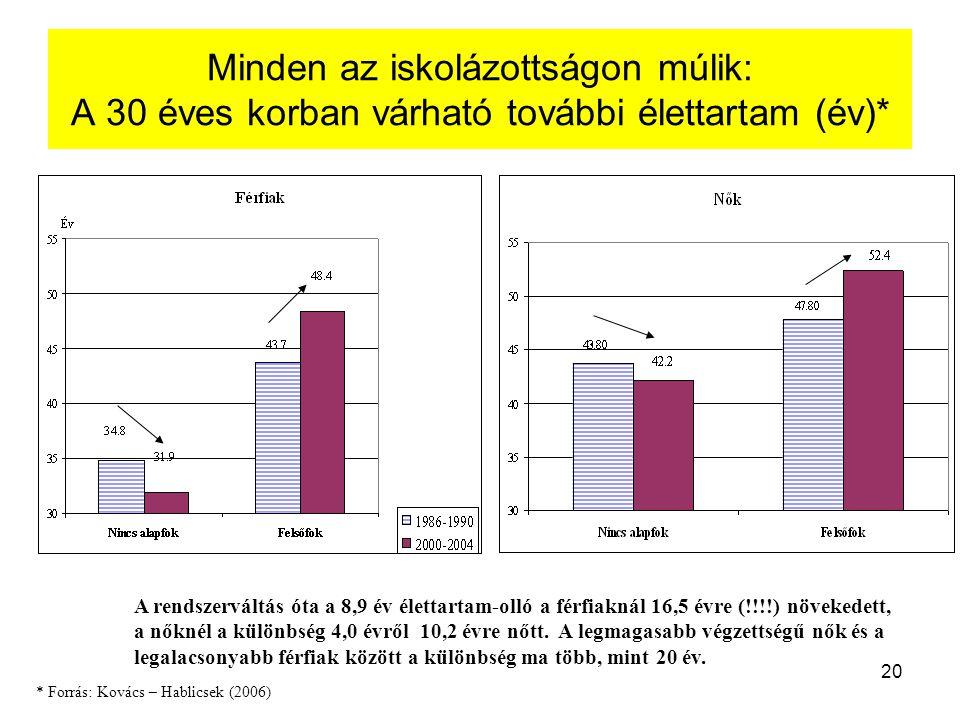 20 Minden az iskolázottságon múlik: A 30 éves korban várható további élettartam (év)* A rendszerváltás óta a 8,9 év élettartam-olló a férfiaknál 16,5