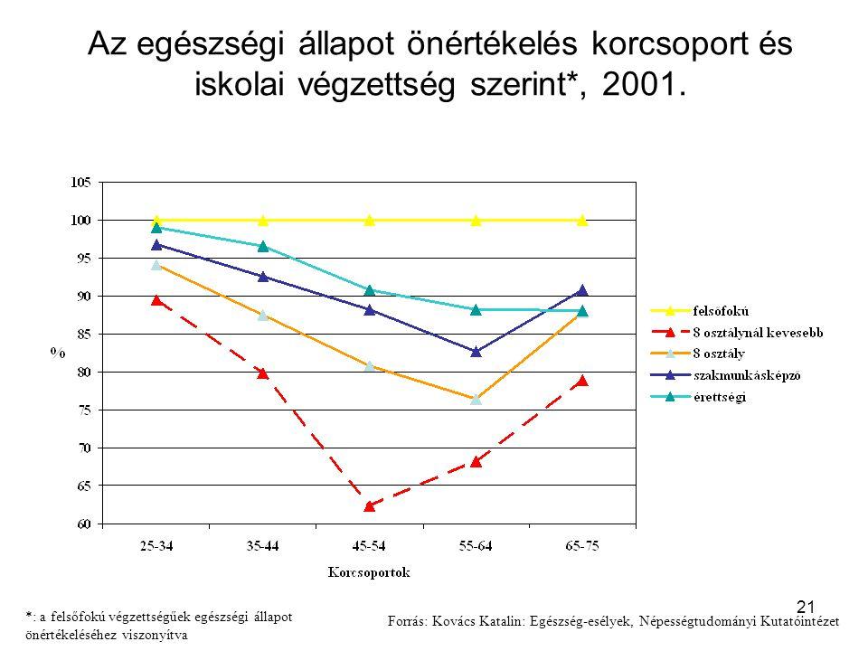 21 Az egészségi állapot önértékelés korcsoport és iskolai végzettség szerint*, 2001. *: a felsőfokú végzettségűek egészségi állapot önértékeléséhez vi