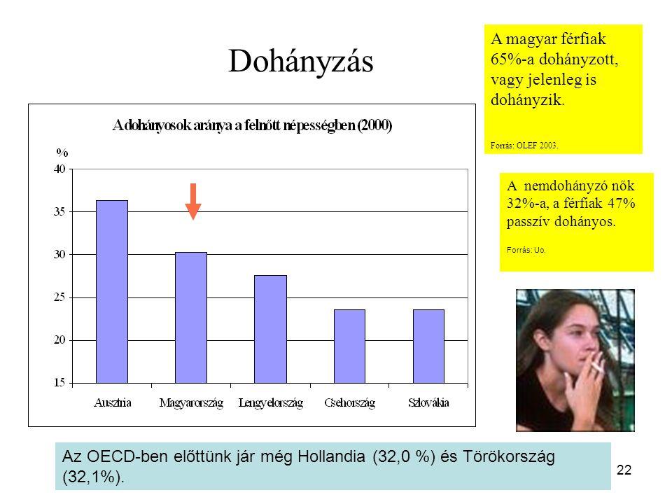 22 Dohányzás Az OECD-ben előttünk jár még Hollandia (32,0 %) és Törökország (32,1%). A magyar férfiak 65%-a dohányzott, vagy jelenleg is dohányzik. Fo