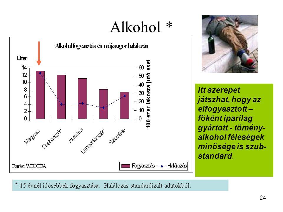 24 Alkohol * * 15 évnél idősebbek fogyasztása. Halálozás standardizált adatokból. Itt szerepet játszhat, hogy az elfogyasztott – főként iparilag gyárt