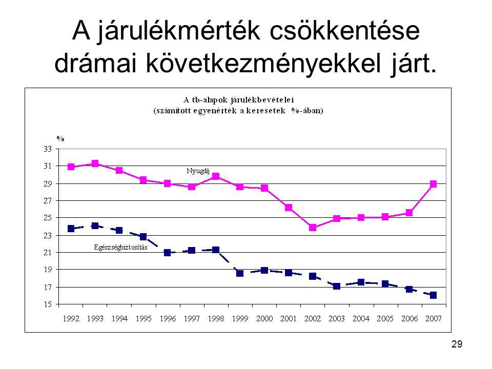 29 A járulékmérték csökkentése drámai következményekkel járt.