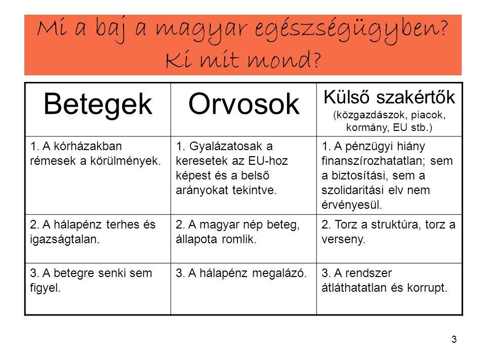 3 Mi a baj a magyar egészségügyben? Ki mit mond? BetegekOrvosok Külső szakértők (közgazdászok, piacok, kormány, EU stb.) 1. A kórházakban rémesek a kö