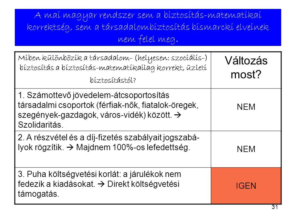 31 A mai magyar rendszer sem a biztosítás-matematikai korrektség, sem a társadalombiztosítás bismarcki elveinek nem felel meg. Miben különbözik a társ