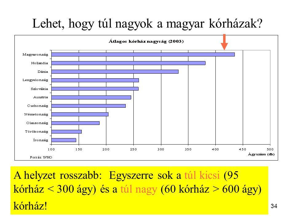 34 Lehet, hogy túl nagyok a magyar kórházak? A helyzet rosszabb: Egyszerre sok a túl kicsi (95 kórház 600 ágy) kórház!