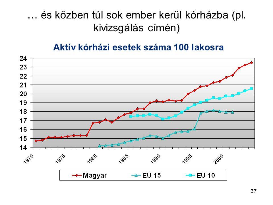 37 … és közben túl sok ember kerül kórházba (pl. kivizsgálás címén) Aktív kórházi esetek száma 100 lakosra