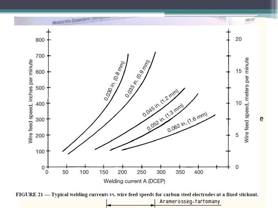 Beállítás Az előtolást egy vagy két görgőpár végzi A huzalelőtolás és az áramerősség egymástól nem függetleníthető paraméterek: ▫Több huzal -> Több ár