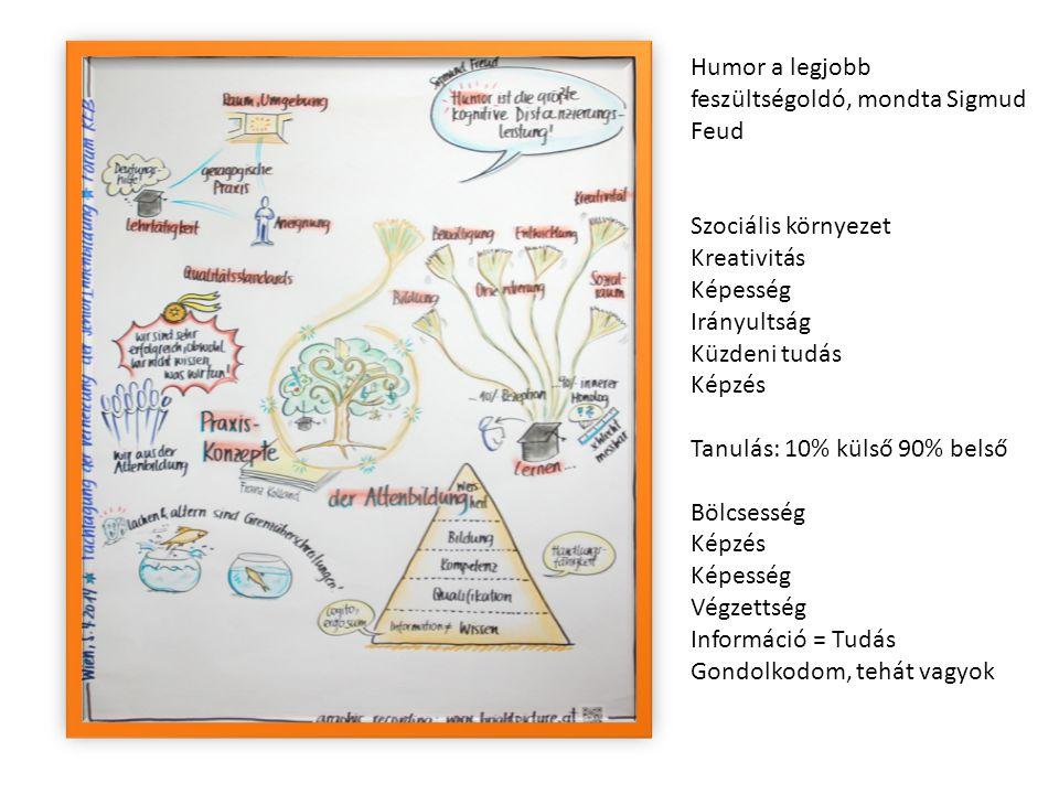 Humor a legjobb feszültségoldó, mondta Sigmud Feud Szociális környezet Kreativitás Képesség Irányultság Küzdeni tudás Képzés Tanulás: 10% külső 90% belső Bölcsesség Képzés Képesség Végzettség Információ = Tudás Gondolkodom, tehát vagyok