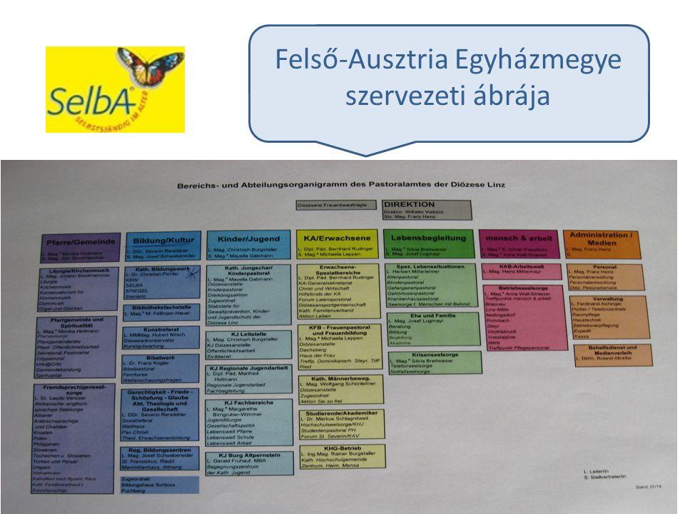 Felső-Ausztria Egyházmegye szervezeti ábrája