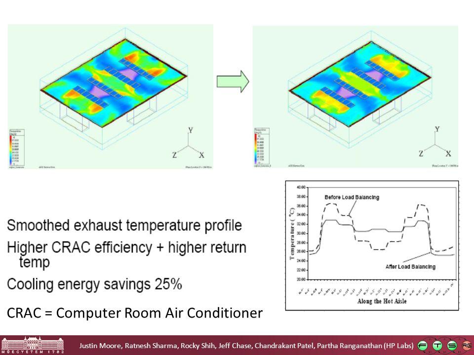 CRAC = Computer Room Air Conditioner