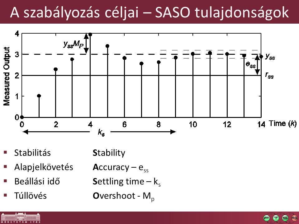 A szabályozás céljai – SASO tulajdonságok  Stabilitás Stability  Alapjelkövetés Accuracy – e ss  Beállási idő Settling time – k s  Túllövés Overshoot - M p