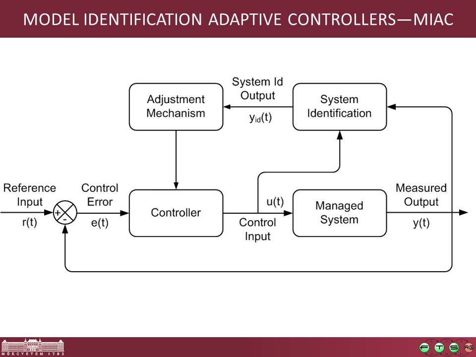 MODEL IDENTIFICATION ADAPTIVE CONTROLLERS—MIAC 115