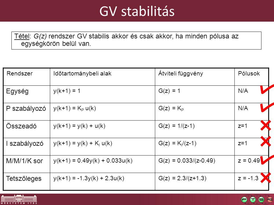 GV stabilitás RendszerIdőtartománybeli alakÁtviteli függvényPólusok Egység y(k+1) = 1G(z) = 1N/A P szabályozó y(k+1) = K P u(k)G(z) = K P N/A Összeadó y(k+1) = y(k) + u(k)G(z) = 1/(z-1)z=1 I szabályozó y(k+1) = y(k) + K I u(k)G(z) = K I /(z-1)z=1 M/M/1/K sor y(k+1) = 0.49y(k) + 0.033u(k)G(z) = 0.033/(z-0.49)z = 0.49 Tetszőleges y(k+1) = -1.3y(k) + 2.3u(k)G(z) = 2.3/(z+1.3)z = -1.3 Tétel: G(z) rendszer GV stabilis akkor és csak akkor, ha minden pólusa az egységkörön belül van.