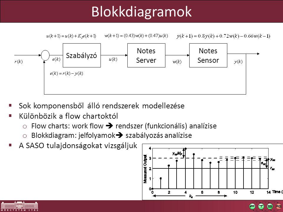  Sok komponensből álló rendszerek modellezése  Különbözik a flow chartoktól o Flow charts: work flow  rendszer (funkcionális) analízise o Blokkdiagram: jelfolyamok  szabályozás analízise  A SASO tulajdonságokat vizsgáljuk Szabályzó Notes Server Notes Sensor  