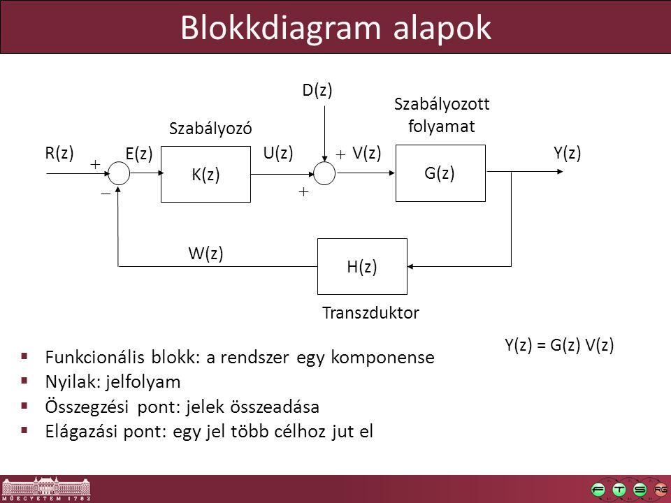 Blokkdiagram alapok K(z) G(z)   Szabályozó Szabályozott folyamat   D(z) Y(z)R(z) E(z) U(z)V(z) H(z) Transzduktor W(z)  Funkcionális blokk: a rendszer egy komponense  Nyilak: jelfolyam  Összegzési pont: jelek összeadása  Elágazási pont: egy jel több célhoz jut el Y(z) = G(z) V(z)