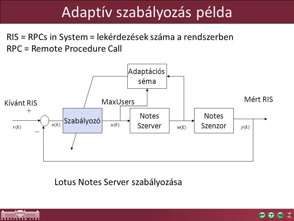 Adaptív szabályozás példa Notes Szenzor   Lotus Notes Server szabályozása Kívánt RIS Mért RIS MaxUsers Adaptációs séma Szabályozó Notes Szerver RIS = RPCs in System = lekérdezések száma a rendszerben RPC = Remote Procedure Call