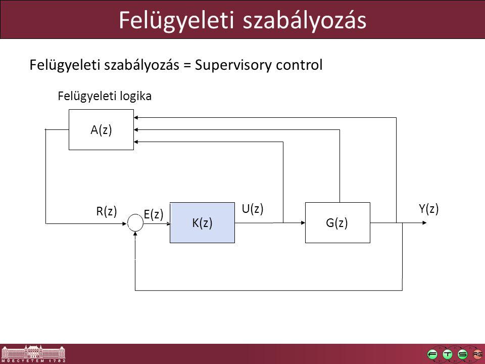 Felügyeleti szabályozás K(z) R(z) G(z) U(z) Y(z)  E(z)  A(z) Felügyeleti logika Felügyeleti szabályozás = Supervisory control