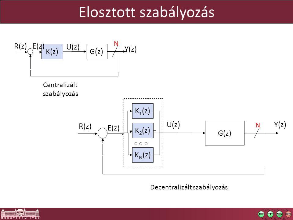 Elosztott szabályozás R(z) G(z) U(z) Y(z)  E(z)  K(z) R(z) G(z) U(z) Y(z)  E(z)  Centralizált szabályozás Decentralizált szabályozás K 1 (z) K 2 (