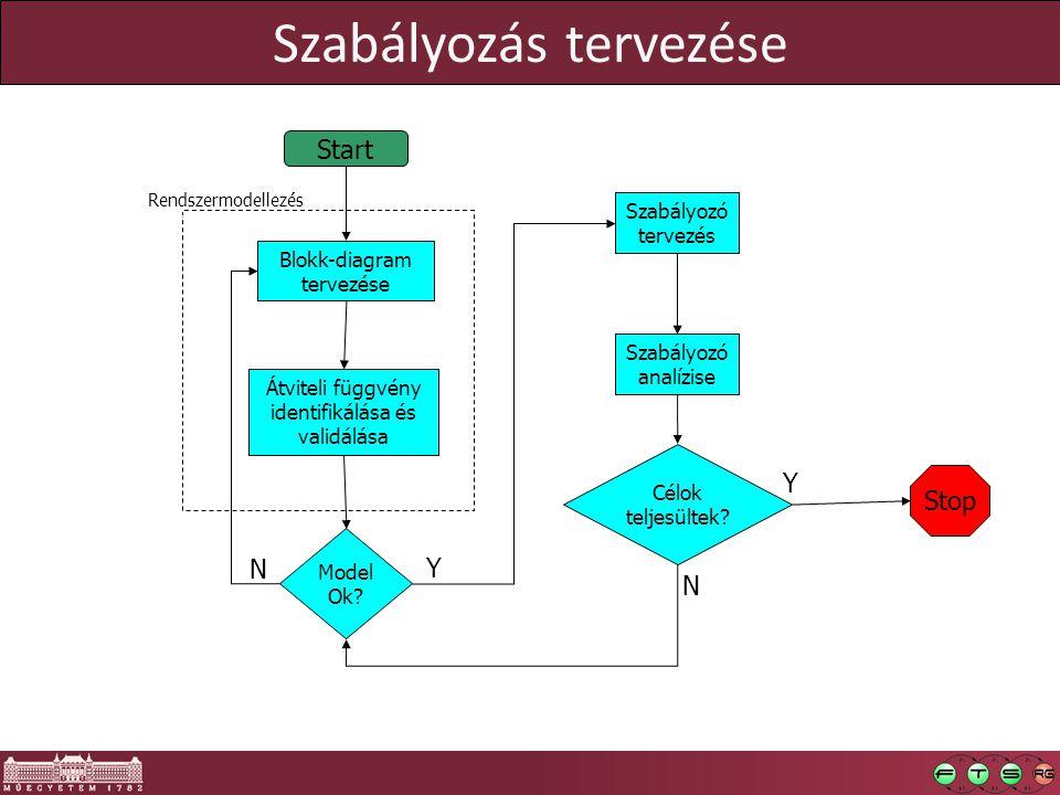 Szabályozás tervezése Start Blokk-diagram tervezése Átviteli függvény identifikálása és validálása Szabályozó analízise Célok teljesültek? Szabályozó