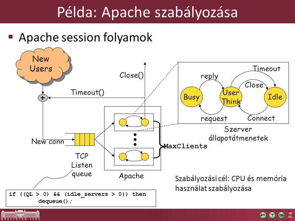 Példa: Apache szabályozása New Users New conn Timeout() TCP Listen queue Close() + if ((QL > 0) && (idle_servers > 0)) then dequeue(); Apache User Think Idle Busy Connect Close Timeout request reply Szerver állapotátmenetek MaxClients Szabályozási cél: CPU és memória használat szabályozása  Apache session folyamok