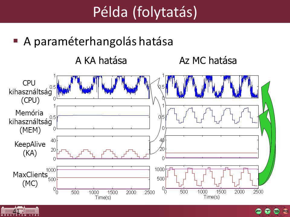 41 Példa (folytatás)  A paraméterhangolás hatása MaxClients (MC) Memória kihasználtság (MEM) KeepAlive (KA) CPU kihasználtság (CPU) A KA hatásaAz MC hatása