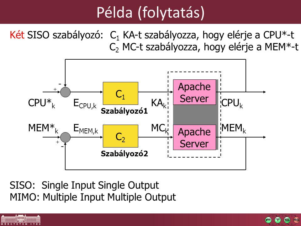 Példa (folytatás) C1C1 CPU* k + - Szabályozó1 Apache Server MEM* k + - Szabályozó2 C2C2 Két SISO szabályozó: C 1 KA-t szabályozza, hogy elérje a CPU*-t C 2 MC-t szabályozza, hogy elérje a MEM*-t E CPU,k E MEM,k CPU k KA k MEM k MC k Apache Server Apache Server SISO: Single Input Single Output MIMO: Multiple Input Multiple Output
