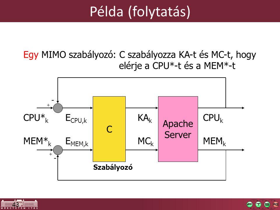 43 Példa (folytatás) Egy MIMO szabályozó: C szabályozza KA-t és MC-t, hogy elérje a CPU*-t és a MEM*-t CPU k CPU* k + - KA k Apache Server MEM k MEM* k + - MC k Szabályozó C E CPU,k E MEM,k