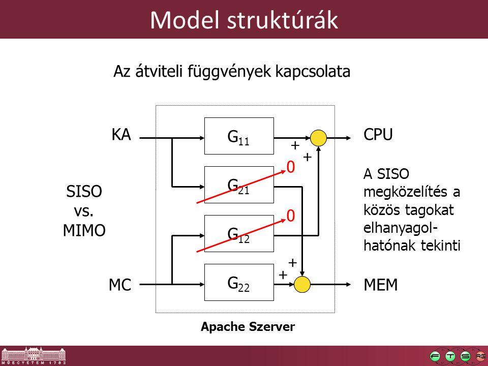 Model struktúrák Two SISO models KACPU MEMMC Az átviteli függvények kapcsolata G 11 G 22 Apache Szerver + + + + G 11  MIMO model G 21 G 12 G 22  G 11 SISO vs.