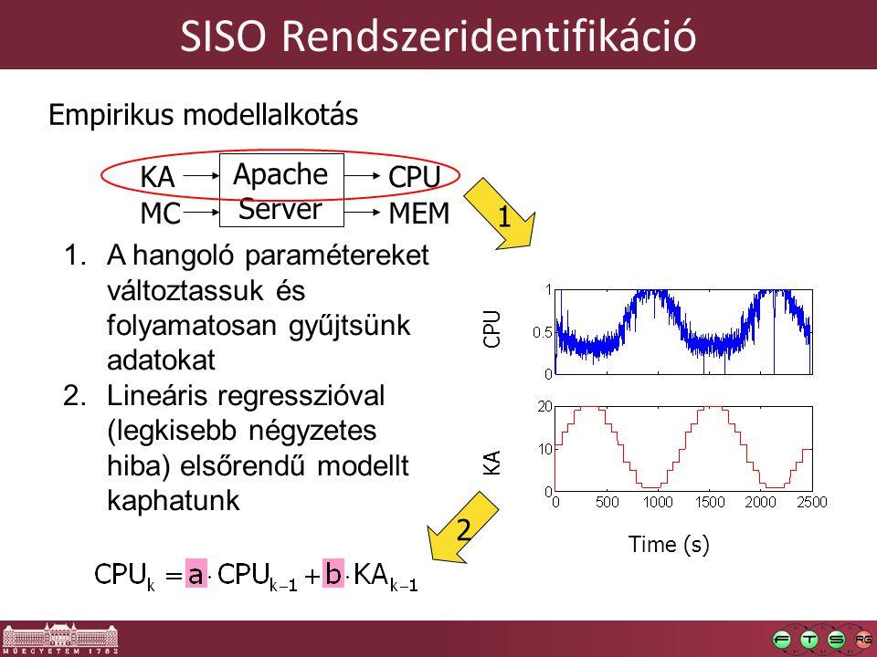 SISO Rendszeridentifikáció KA MC CPU MEM Apache Server Empirikus modellalkotás 1.A hangoló paramétereket változtassuk és folyamatosan gyűjtsünk adatokat 2.Lineáris regresszióval (legkisebb négyzetes hiba) elsőrendű modellt kaphatunk Time (s) CPU KA 12 Apache Server