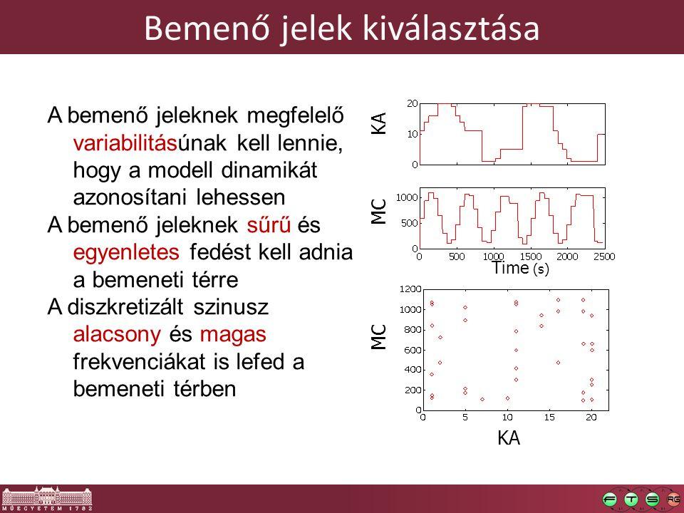 Bemenő jelek kiválasztása A bemenő jeleknek megfelelő variabilitásúnak kell lennie, hogy a modell dinamikát azonosítani lehessen A bemenő jeleknek sűrű és egyenletes fedést kell adnia a bemeneti térre A diszkretizált szinusz alacsony és magas frekvenciákat is lefed a bemeneti térben KA MC KA Time (s)