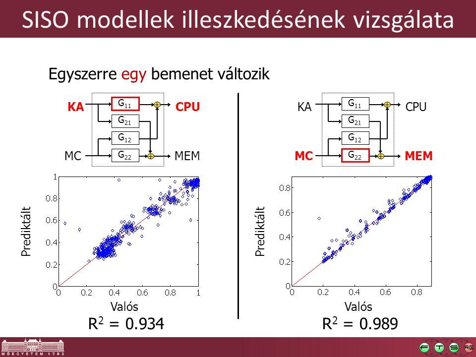 SISO modellek illeszkedésének vizsgálata Valós Prediktált Valós Prediktált R 2 = 0.934R 2 = 0.989 Egyszerre egy bemenet változik KA CPU MEMMC G 21 G 12 G 11 G 22 + + KA CPU MEMMC G 21 G 12 G 11 G 22 + +