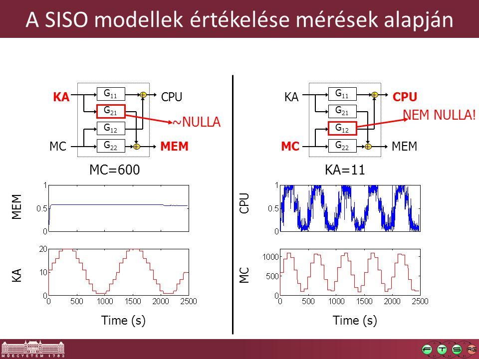 A SISO modellek értékelése mérések alapján MC=600 KA CPU MEMMC G 21 G 12 G 11 G 22 + + ~NULLA KA=11 KA CPU MEMMC G 21 G 12 G 11 G 22 + + Time (s) MC CPU Time (s) MEM KA NEM NULLA!
