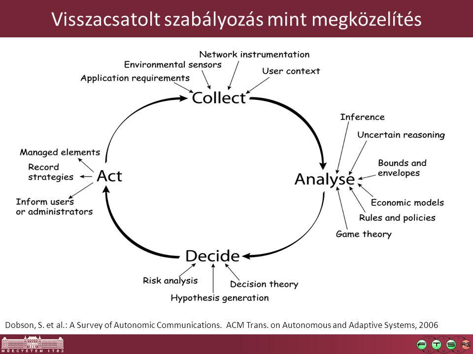 Visszacsatolt szabályozás mint megközelítés 5 Dobson, S. et al.: A Survey of Autonomic Communications. ACM Trans. on Autonomous and Adaptive Systems,