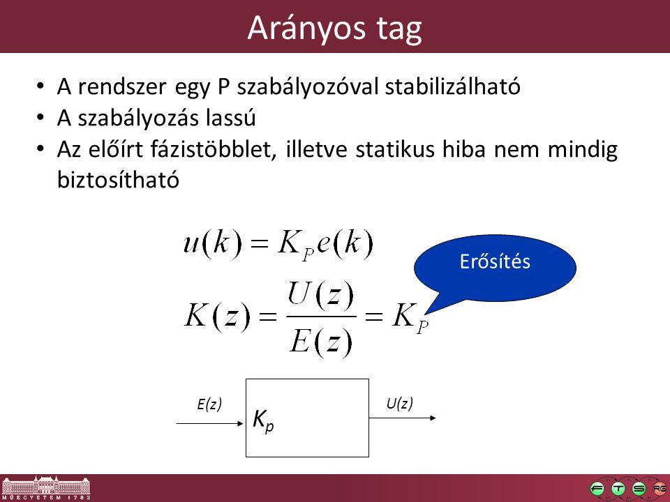 Arányos tag KpKp E(z) U(z) Erősítés A rendszer egy P szabályozóval stabilizálható A szabályozás lassú Az előírt fázistöbblet, illetve statikus hiba nem mindig biztosítható