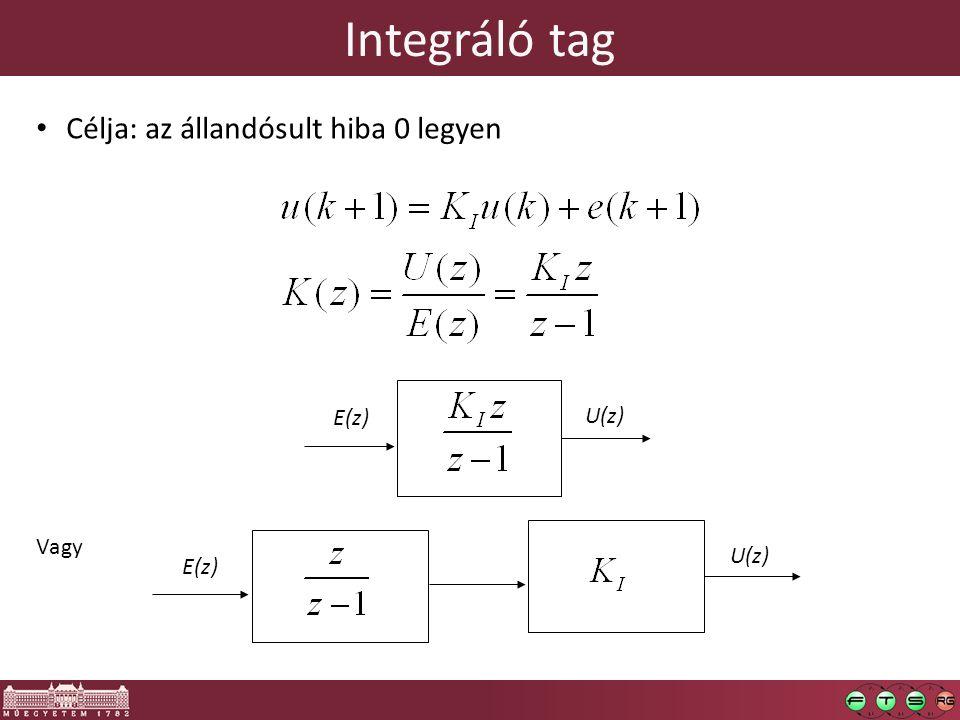 Integráló tag E(z) U(z) E(z) U(z) Vagy Célja: az állandósult hiba 0 legyen
