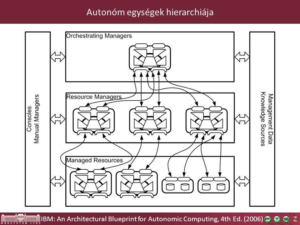 Autonóm egységek hierarchiája IBM: An Architectural Blueprint for Autonomic Computing, 4th Ed.
