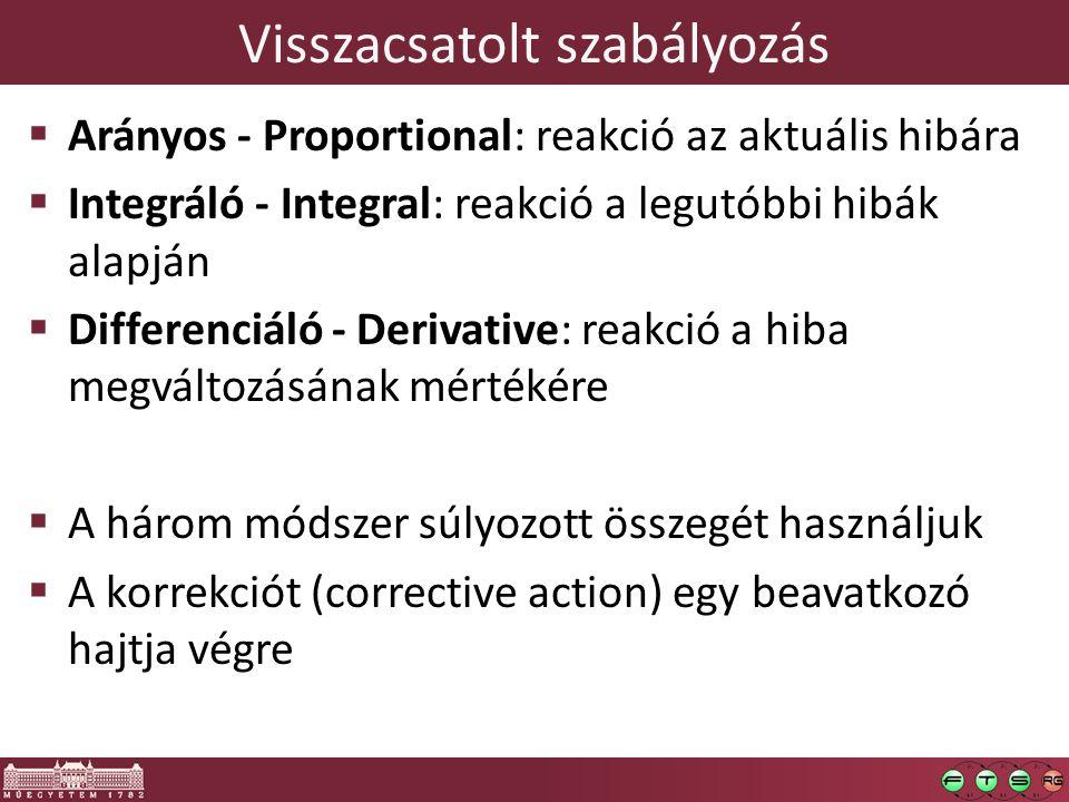 Visszacsatolt szabályozás  Arányos - Proportional: reakció az aktuális hibára  Integráló - Integral: reakció a legutóbbi hibák alapján  Differenciáló - Derivative: reakció a hiba megváltozásának mértékére  A három módszer súlyozott összegét használjuk  A korrekciót (corrective action) egy beavatkozó hajtja végre
