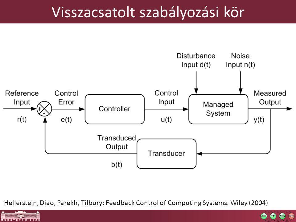 Visszacsatolt szabályozási kör 9 Hellerstein, Diao, Parekh, Tilbury: Feedback Control of Computing Systems.