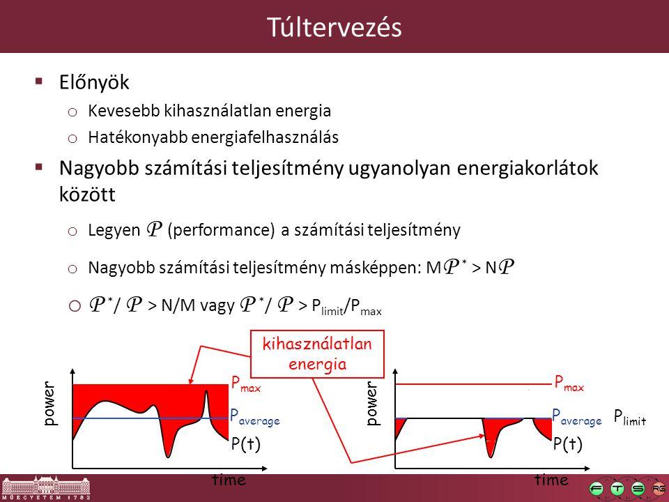 Túltervezés  Előnyök o Kevesebb kihasználatlan energia o Hatékonyabb energiafelhasználás  Nagyobb számítási teljesítmény ugyanolyan energiakorlátok között o Legyen P (performance) a számítási teljesítmény o Nagyobb számítási teljesítmény másképpen: M P * > N P o P * / P > N/M vagy P * / P > P limit /P max time power P max P average P(t) time power P limit P average P(t) P max kihasználatlan energia