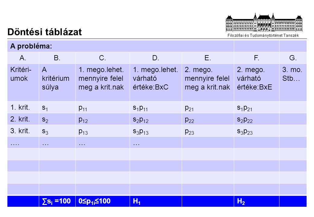 2014. 08. 19. Döntési táblázat A probléma: A.B.C.D.E.F.G. Kritéri- umok A kritérium súlya 1. mego.lehet. mennyire felel meg a krit.nak 1. mego.lehet.