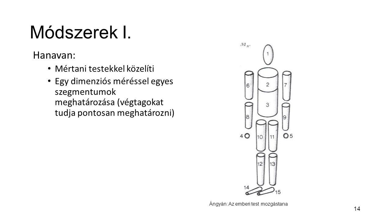 14 Módszerek I. Hanavan: Mértani testekkel közelíti Egy dimenziós méréssel egyes szegmentumok meghatározása (végtagokat tudja pontosan meghatározni) Á